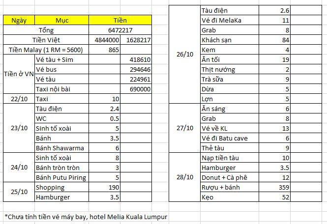 Bảng chi phí đi Malaysia
